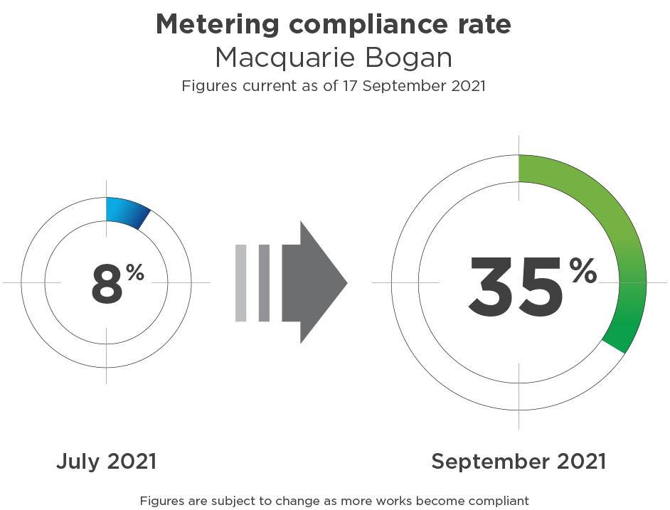 metering compliance rate Macquarie Bogan September 2021