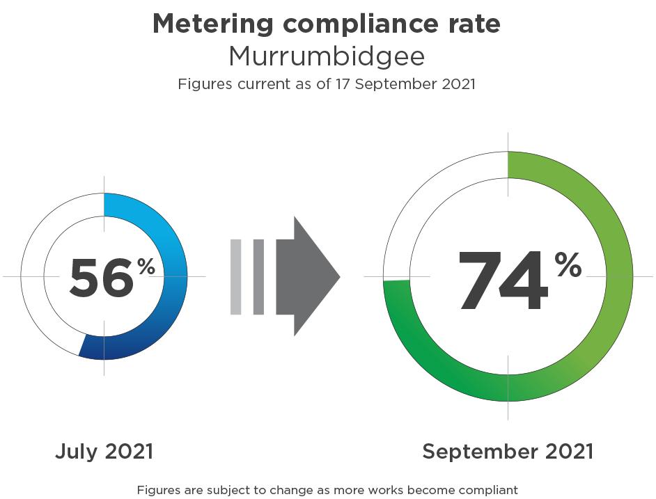 metering compliance rate Murrumbidgee September 2021
